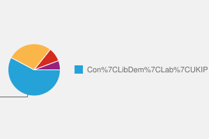 2010 General Election result in Arundel & South Downs